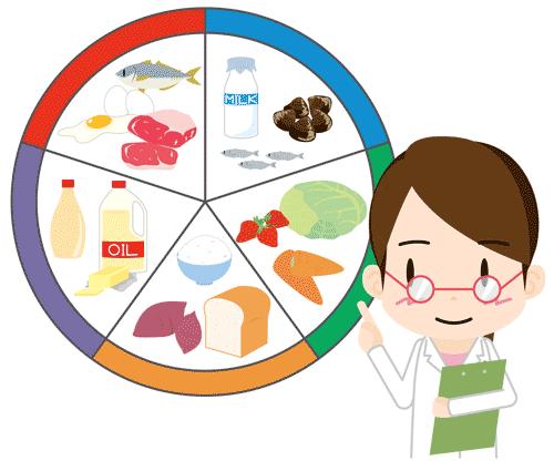 体脂肪を減らすポイントは栄養バランスを考える